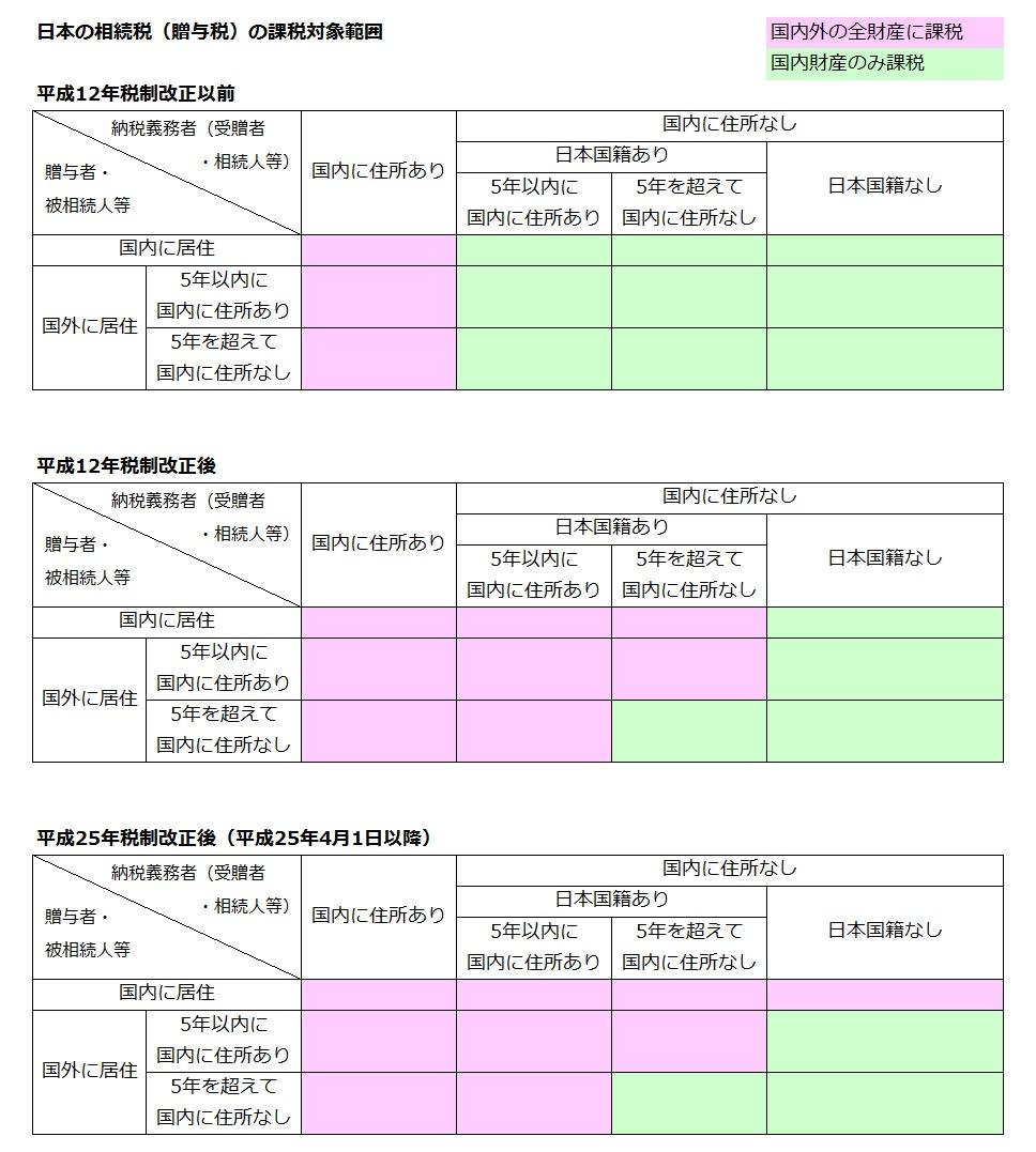 日本の相続税(贈与税)の課税対象範囲
