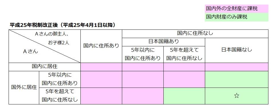 Aさん→御主人